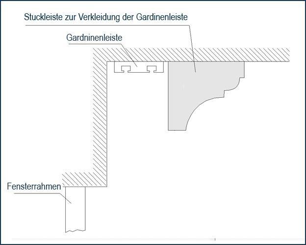 Skizze zur Befestigung der Vorhangleiste und dem Verbergen der Gardinenschiene